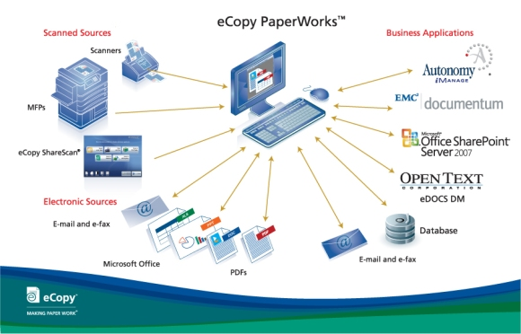ecopy_paperworks_connector